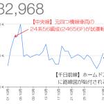 Osaka-Subway.com、2014年10月の人気記事TOP10とアクセス解析の結果