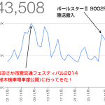 Osaka-Subway.com、2014年11月の人気記事TOP10とアクセス解析の結果