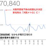Osaka-Subway.com、2015年4月の人気記事TOP10とアクセス解析の結果
