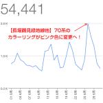 【運営報告】5.4万PV、1.1万UU。2015年6月のアクセス解析の結果