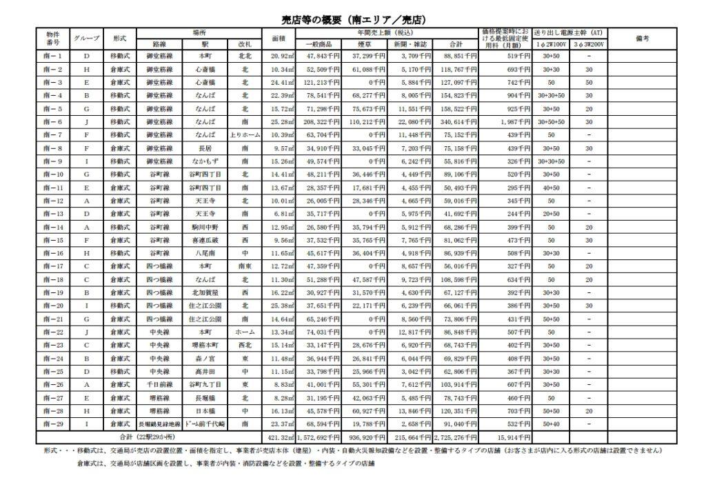 大阪市営地下鉄売店価格ミナミ
