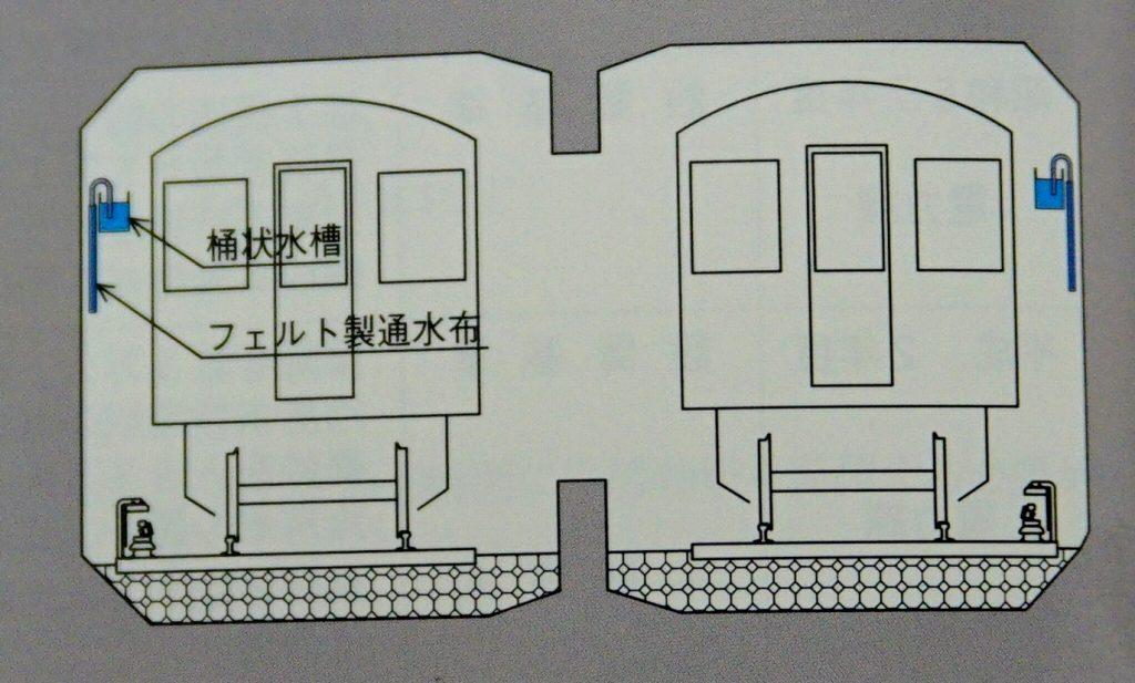 【コラム】大阪地下鉄の冷房はトンネルに川を流すことで実現しようとしていた