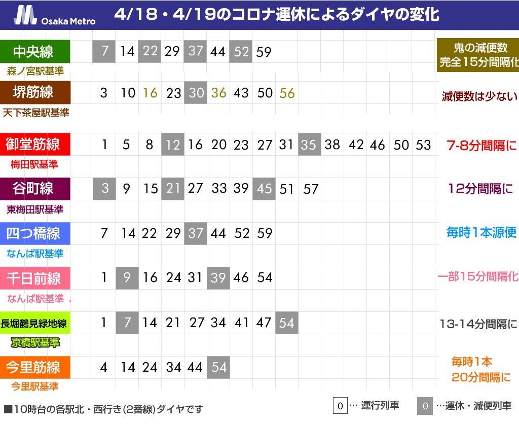 【大阪メトロ】明日から「コロナダイヤ」再び。今回は全路線が対象…中央線が15分間隔化