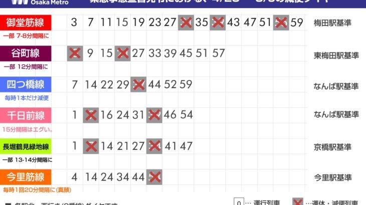 【大阪メトロ】土日に20%の減便ダイヤを実施へ…最大20分待ちの駅も